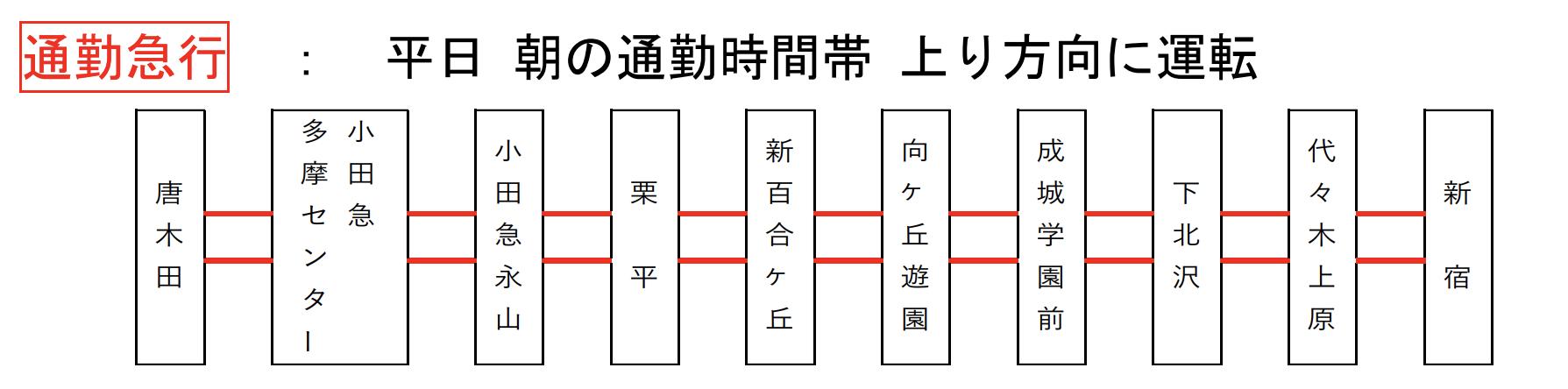 小田急線通勤急行