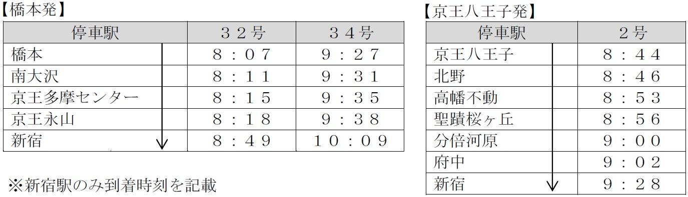 京王ライナーの土休日ダイヤ(上り)