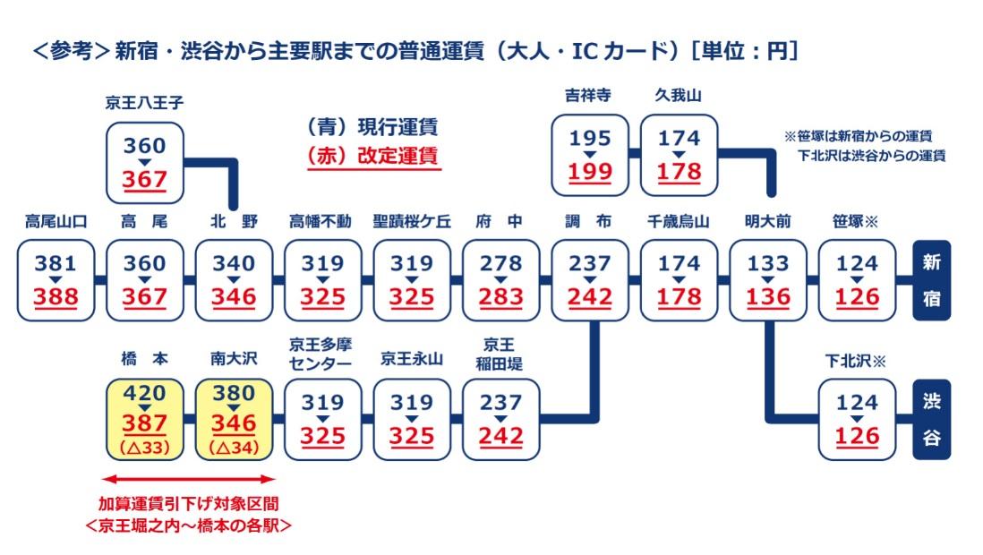 京王電鉄運賃改定
