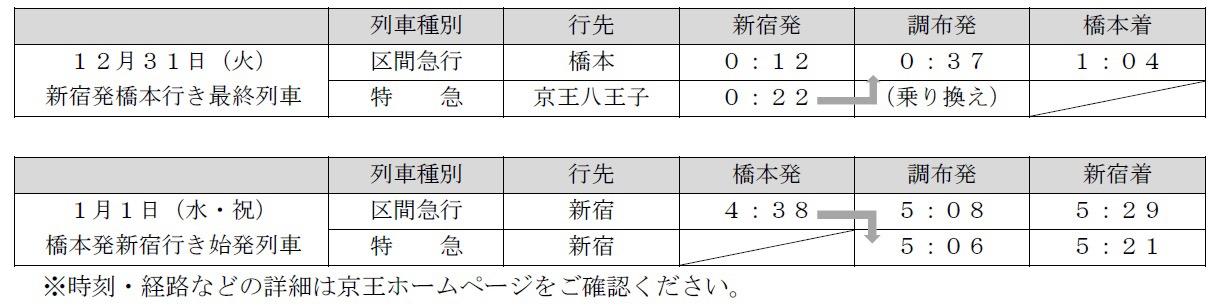 土曜・休日ダイヤにおける新宿発橋本行き最終列車、橋本発新宿行き始発列車