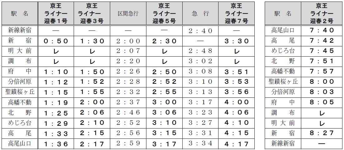 京王ライナー迎春号の時刻表