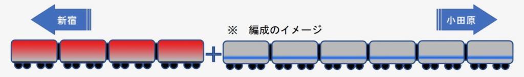 編成のイメージ(小田急リリースより)