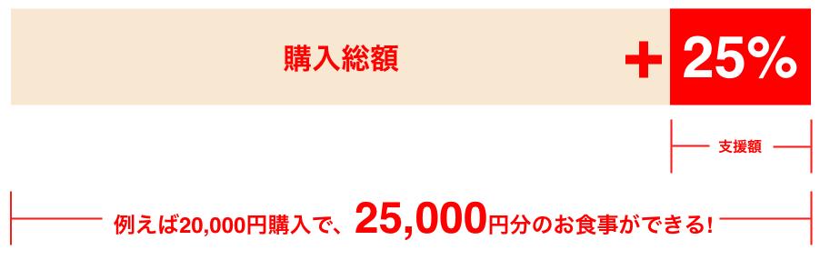 イート 東京 ゴートゥー