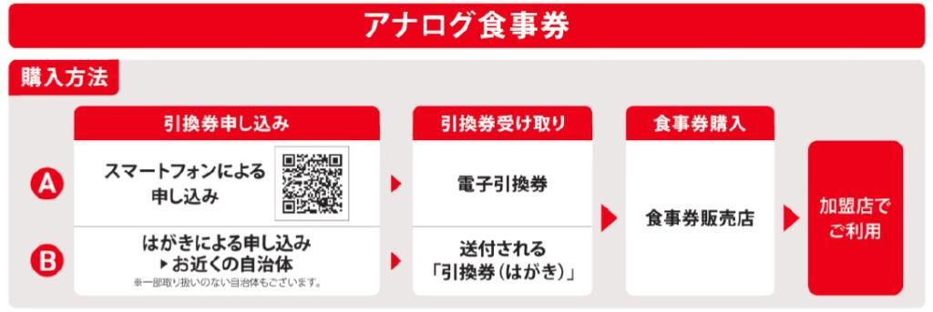 「Go To Eat キャンペーン Tokyo」アナログ食事券の購入方法